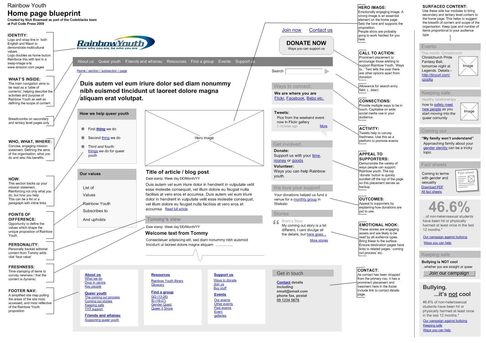 Homepage blueprint misc pinterest homepage blueprint malvernweather Image collections