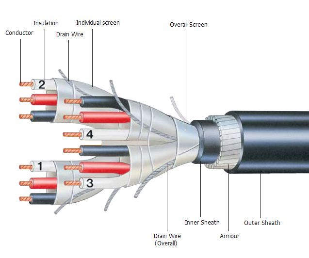 Thermocouple Extension Cables have a 300 volt rating, and