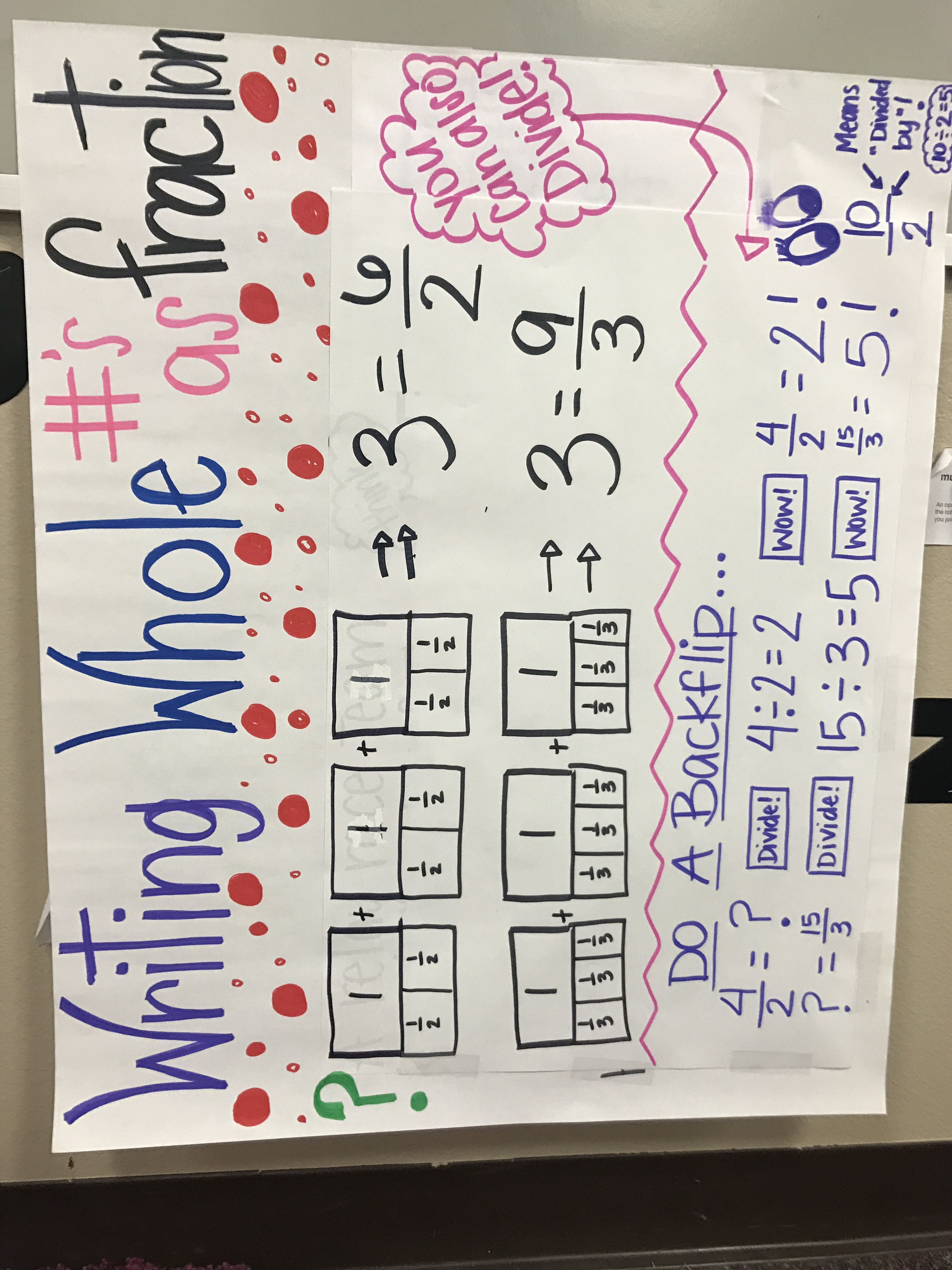 great visual model for teaching third graders to represent a whole number as a fraction and vice. Black Bedroom Furniture Sets. Home Design Ideas