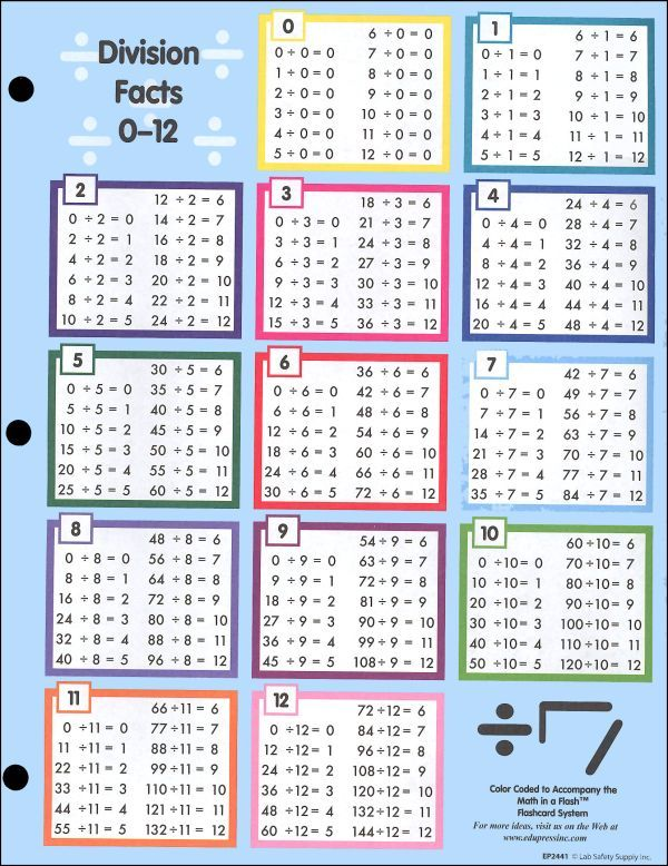 Printable Multiplication Tables 0 12 - Scalien