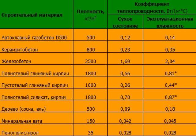 плотность газобетонного блока
