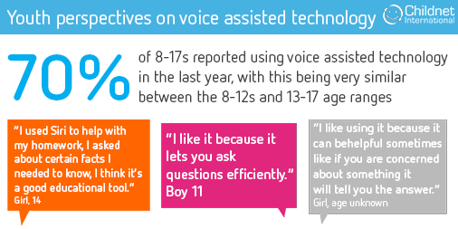 7 In 10 Children Are Using Voice Assisted Technology Finds New Research From Uksic Partner Childnet Safe Internet Technology Using Siri