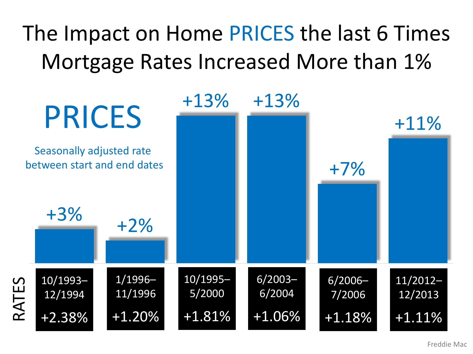 Freddie Mac Rising Mortgage Rates Do Not Lead To Falling Home
