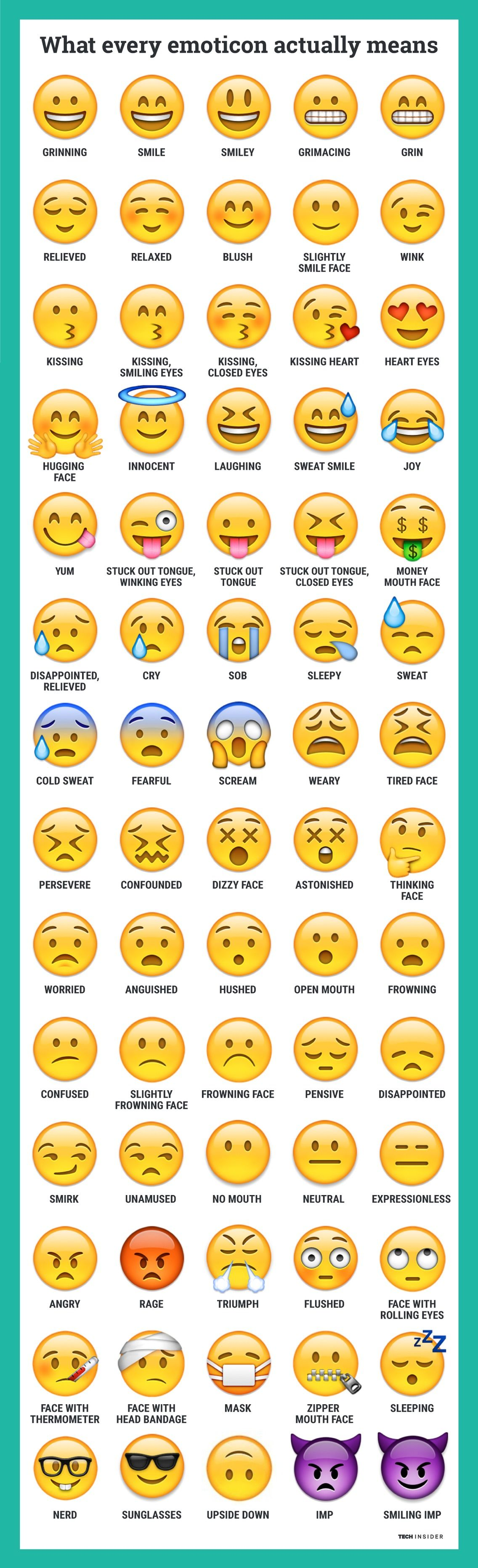 Here S What Every Emoticon Really Means With Images Emoji Defined Different Emojis Emoji