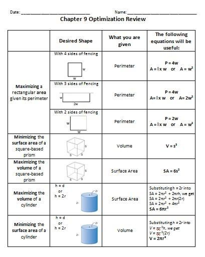 This review / formula sheet covers: Maximizing a rectangular