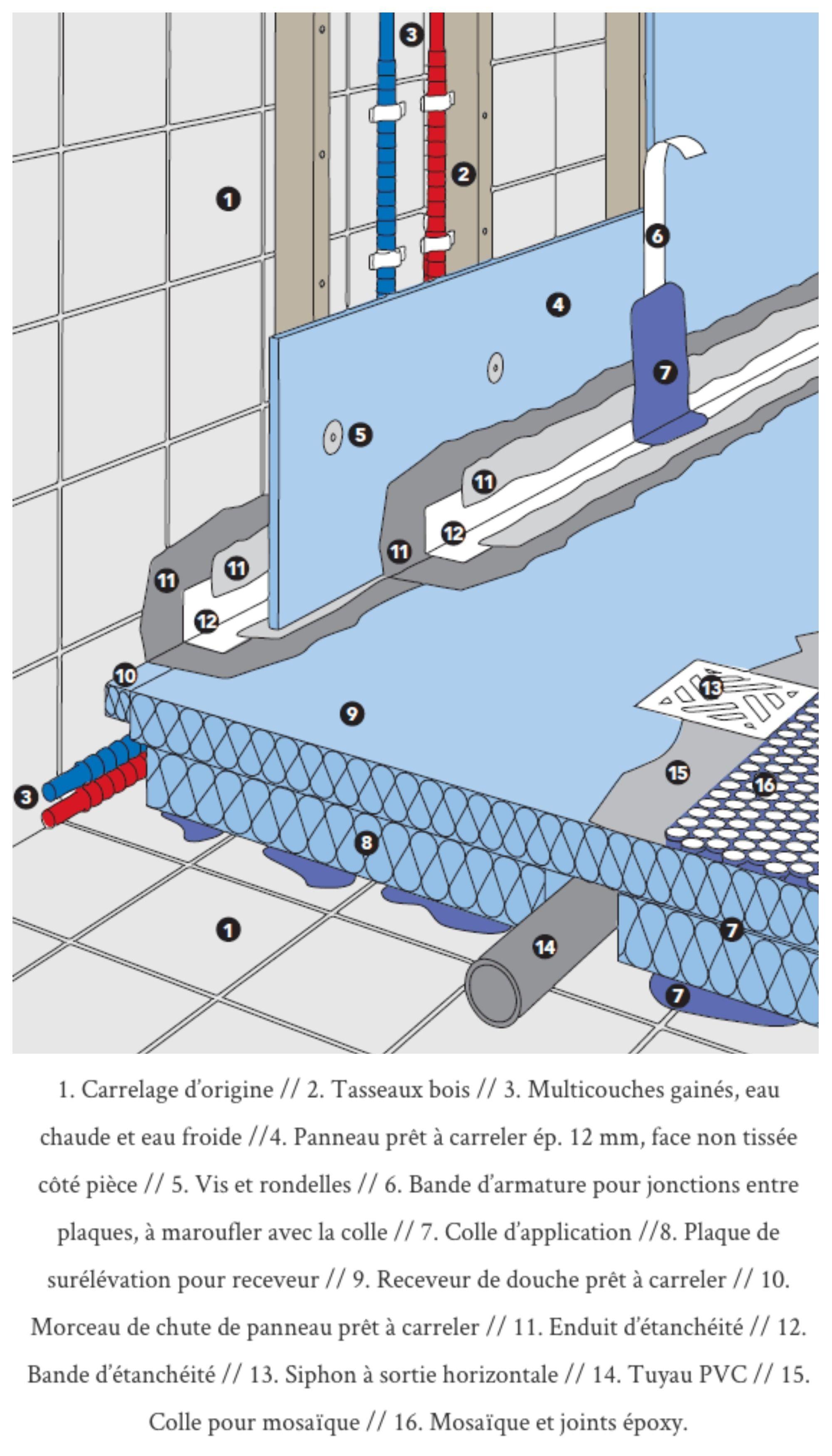 Comment Installer Une Douche à Lu0027italienne Conseils Travaux De Rénovation  Transformation Douche Italienne Carrelée