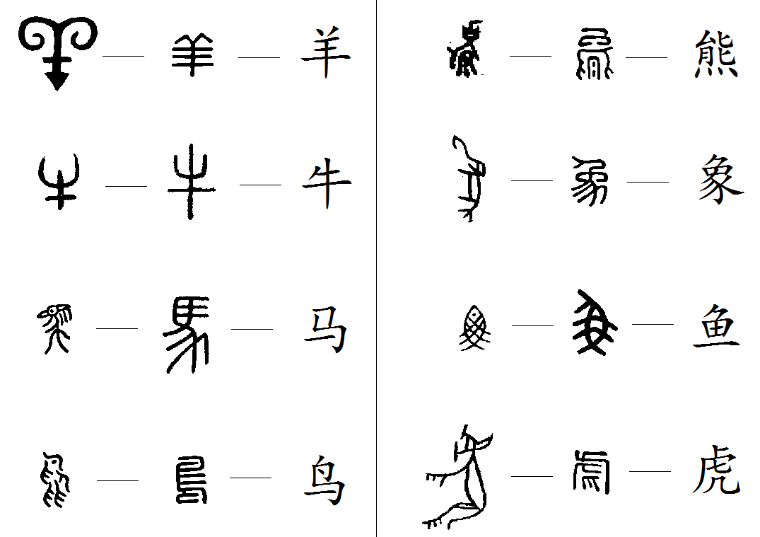 Chinese characters are originated from pictures hacking chinese chinese characters are originated from pictures buycottarizona Image collections