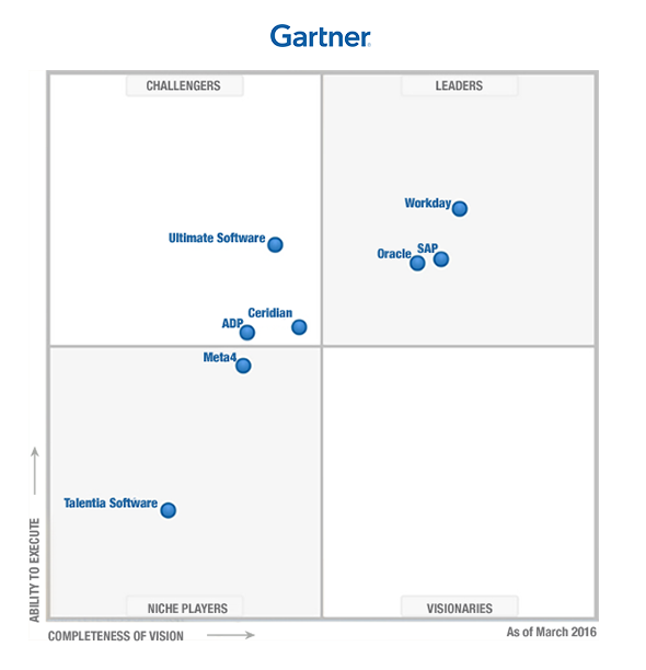 Gartner 2016 Magic Quadrant For Cloud Hcm Suites Hcm