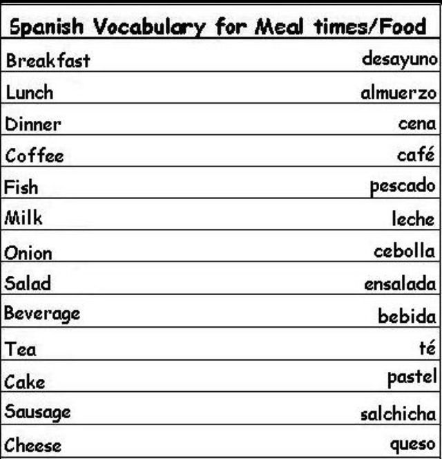 Words In Italian Translated To English: Basic Spanish For Meal Times/Food