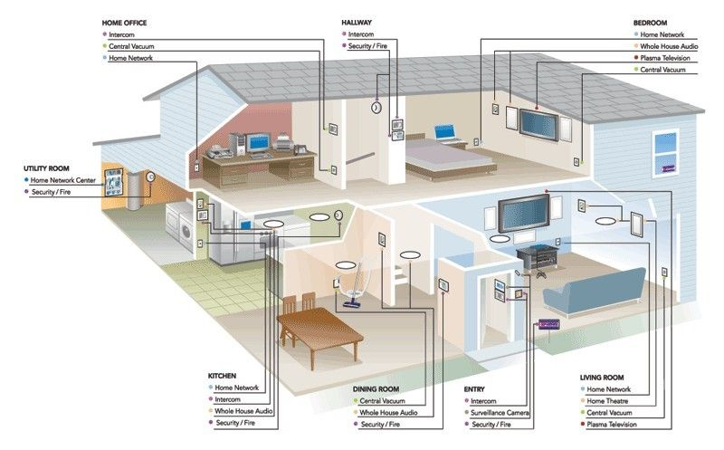 Home Automation Home Security Companies Home Automation System Best Home Security