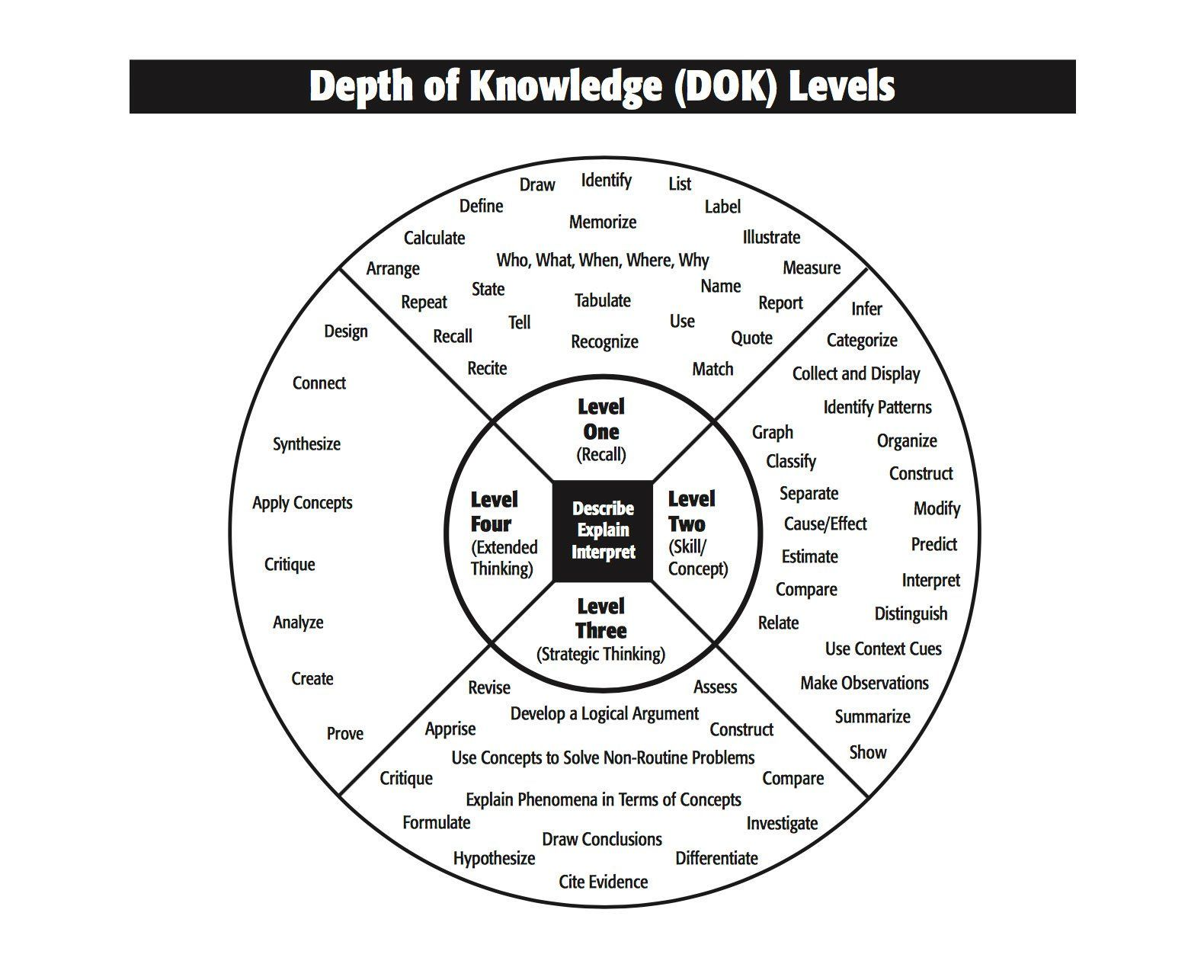 Sharing the Depth of Knowledge Framework With Students