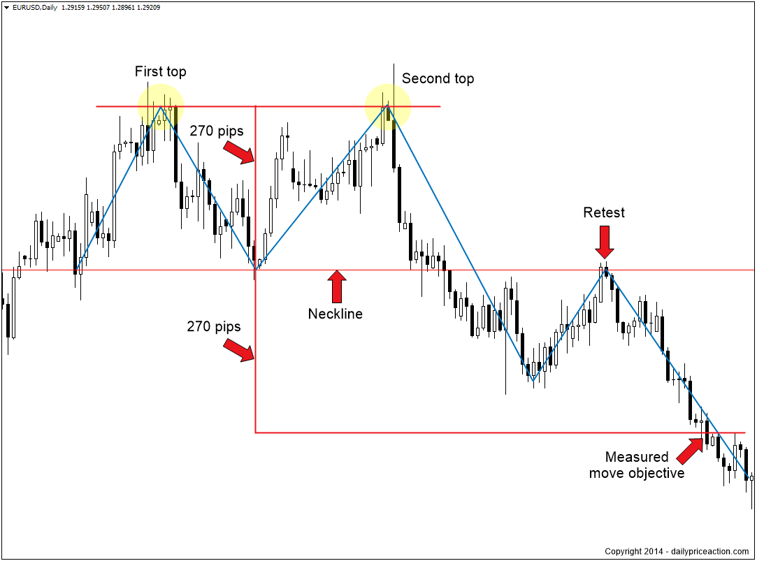 Popular forex chart patterns