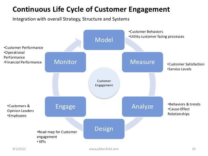 Continuous Life Cycle of Customer Engagement Integration with - client engagement manager sample resume