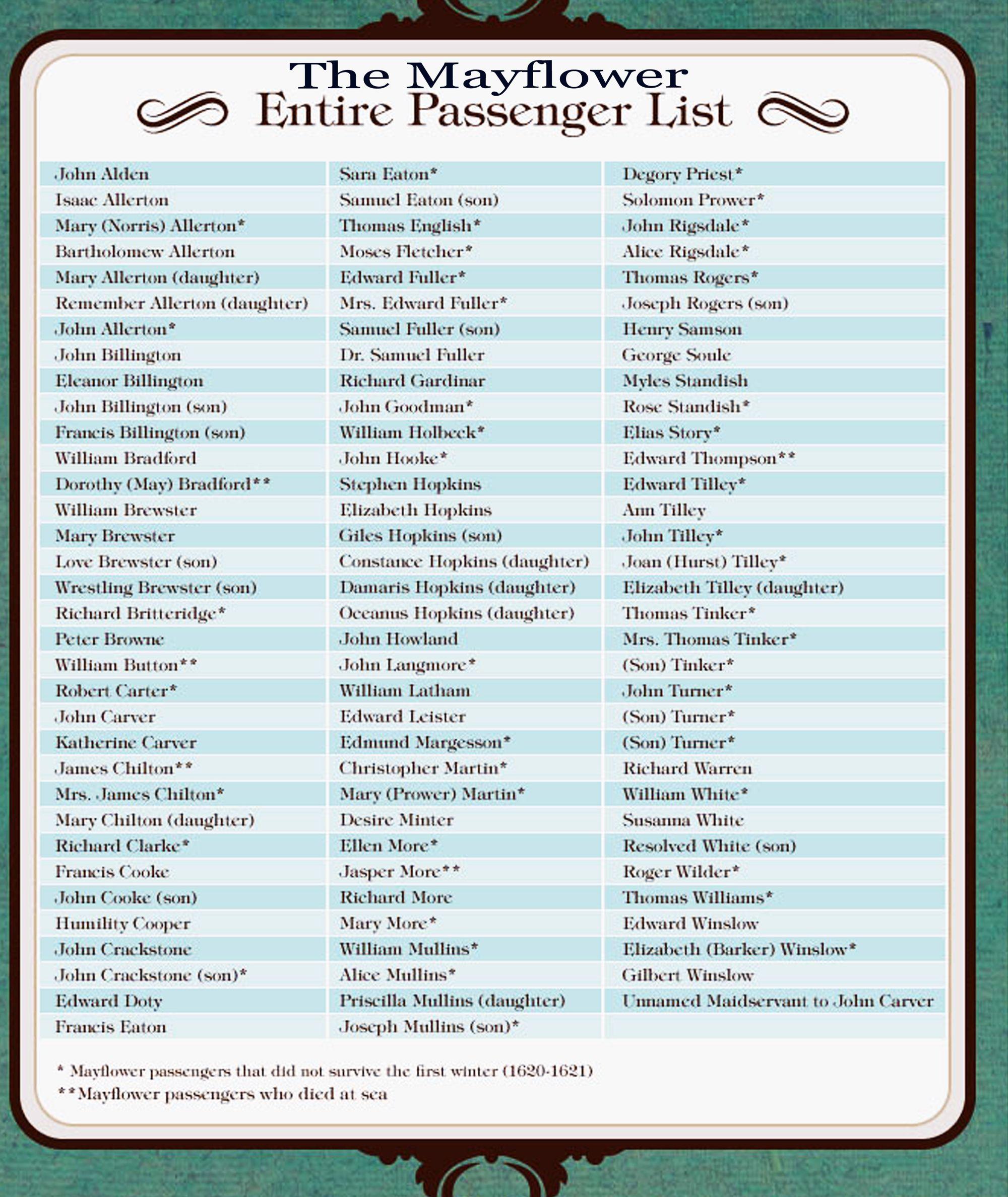 Mayflower Passenger Listing