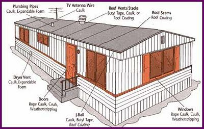 Buying Your First Used Manufactured Home Read This