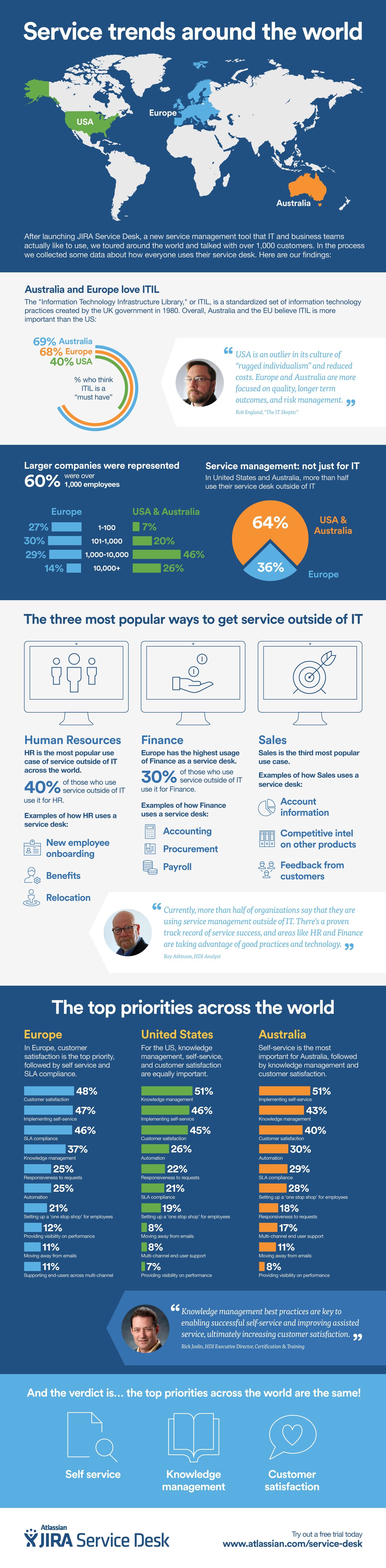 Service Trends Around The World [Infographic] | Daily Infographic
