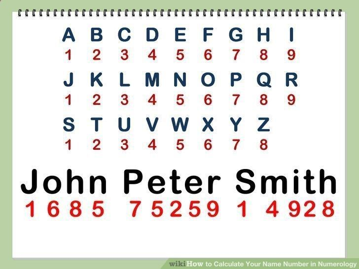 Calculate Your Name Number in Numerology #