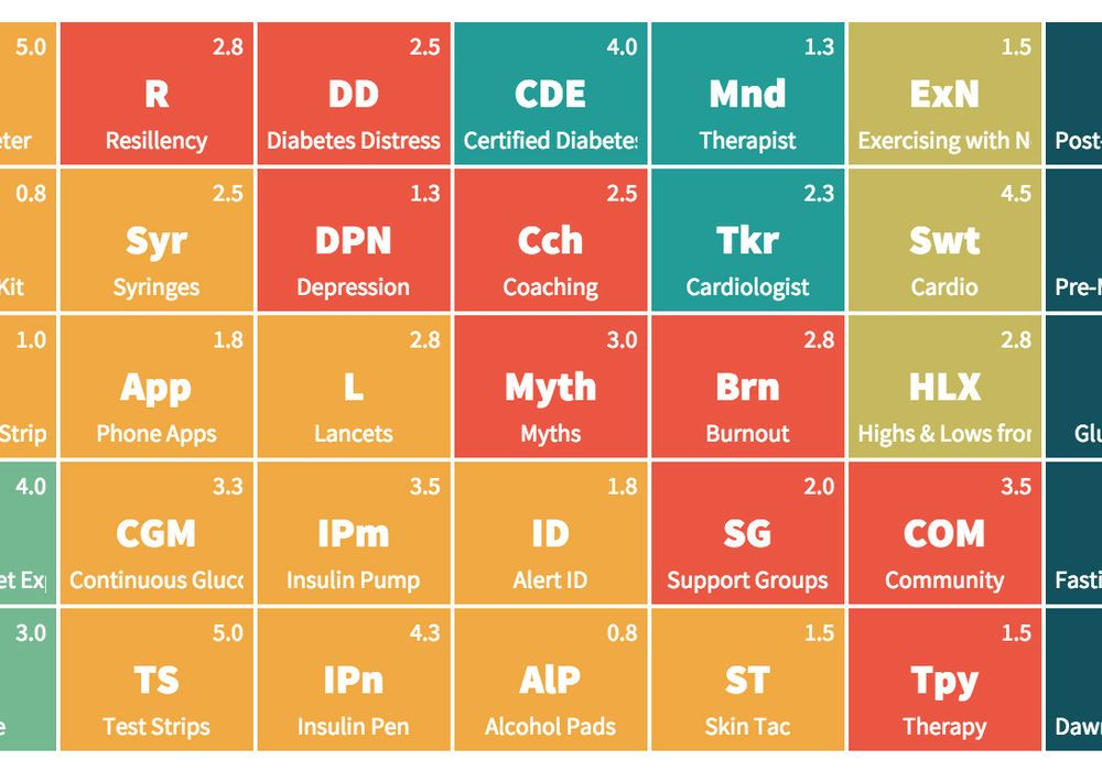 The Periodic Table Of Diabetes Management Organizes Displays And