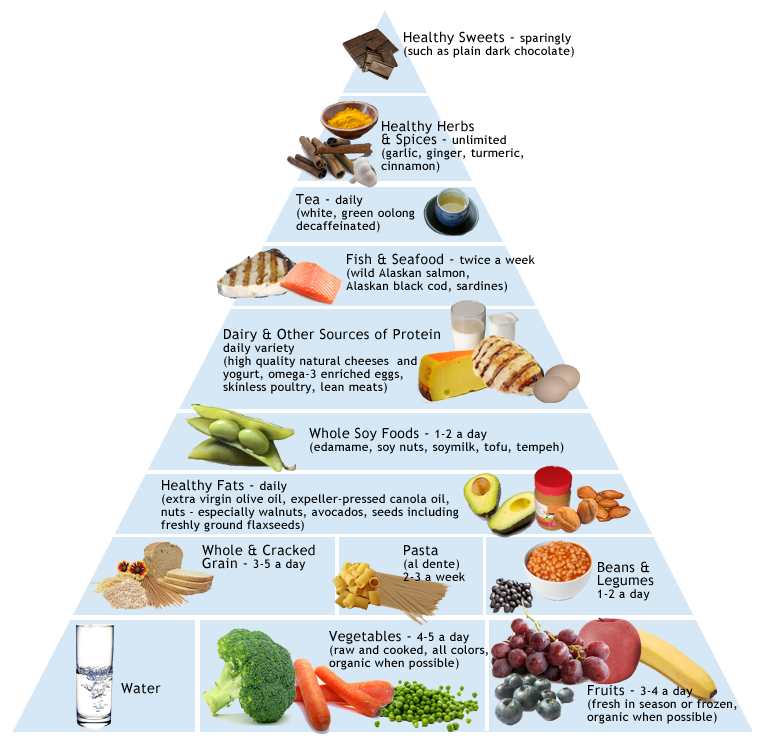 is cheese allowed on a non inflammatory diet