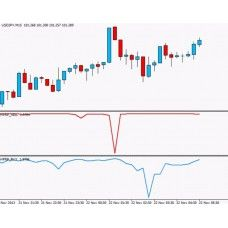 High Probability Reversal Point Indicator For Metatrader No