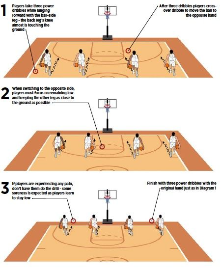 Lunge Dribble Builds Explosive First Step Basketball Drills Basketball Moves Basketball Coach