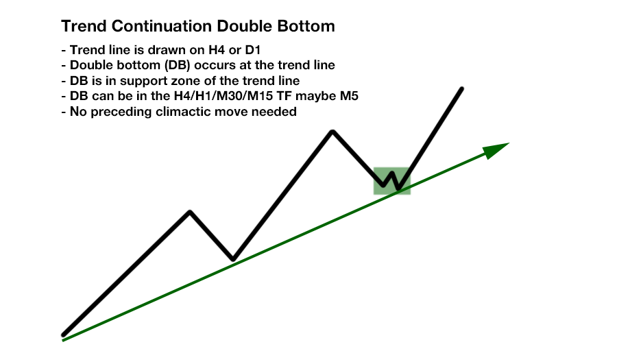 Forex trend continuation strategy