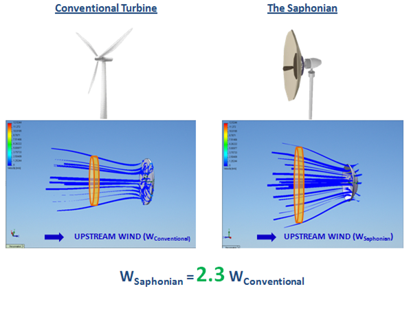 Illustration Wind Turbine Wind Energy Blowing Wind