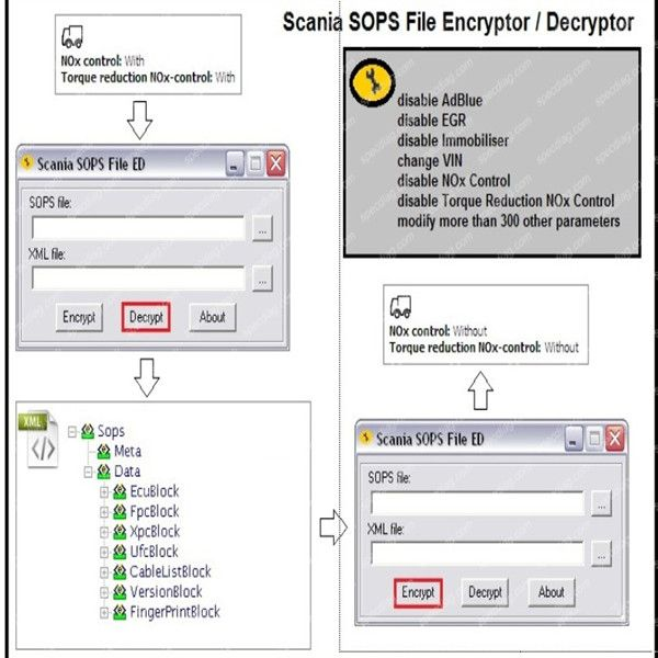 Scania Sops File Encryptor/Decryptor (Editor) V0.2 With Dongle New Release