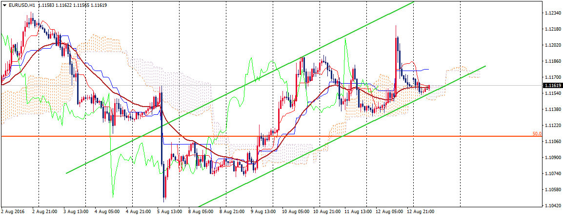 EUR/USD | Daily Technical Analysis | 15 August 2016
