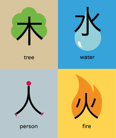 Chineasy way to learn about Acupuncture!