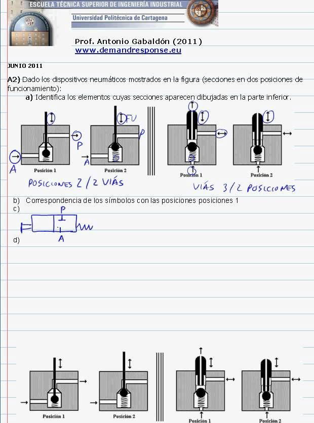 Tecnología Industrial II. Circuitos neumáticos: secciones jun2011