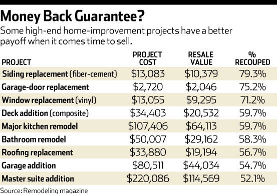 Which remodeling projects are actually worth it: http://online.wsj.com/news/articles/SB10001424127887324695104578419093371821934