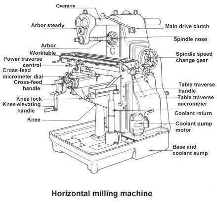Horizontal Milling Machine More in http://mechanical-engg