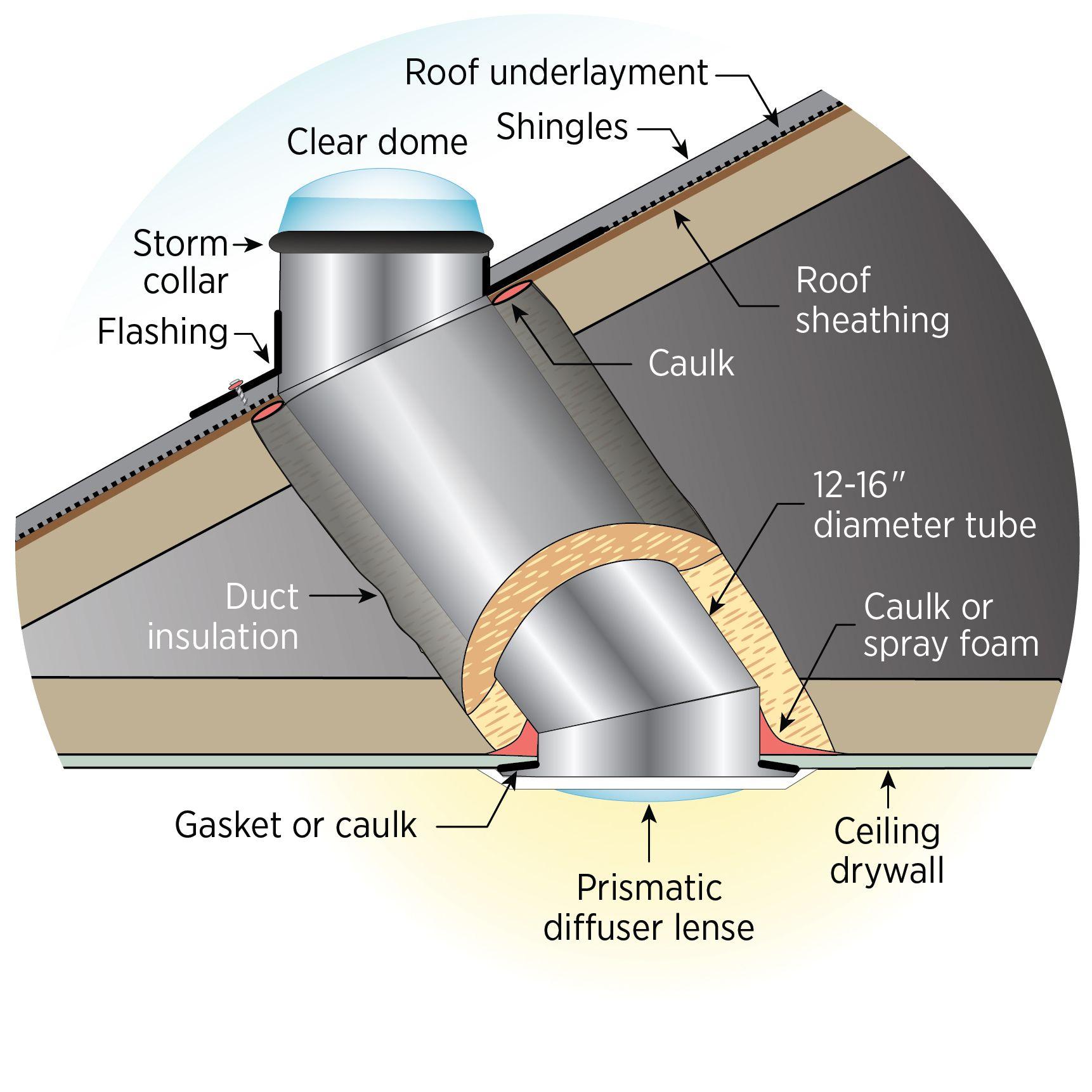 Light Tubes Building America Solution Center Solar Tubes