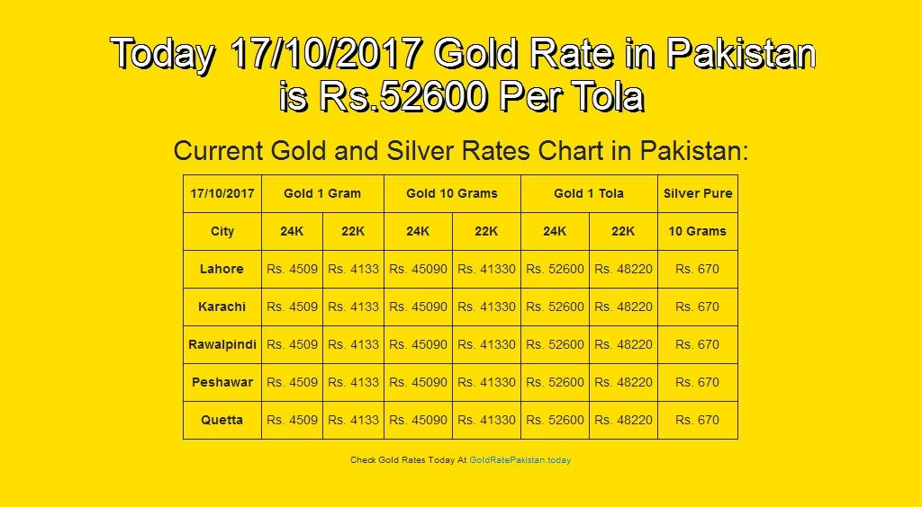 17 Oct 17 English Goldrate Goldratepakistan Grp Today 17 10 2017 Gold Rate In Pakistan Is Rs 52600 Per Tola Gold Rate Today Gold Rate Silver Rate