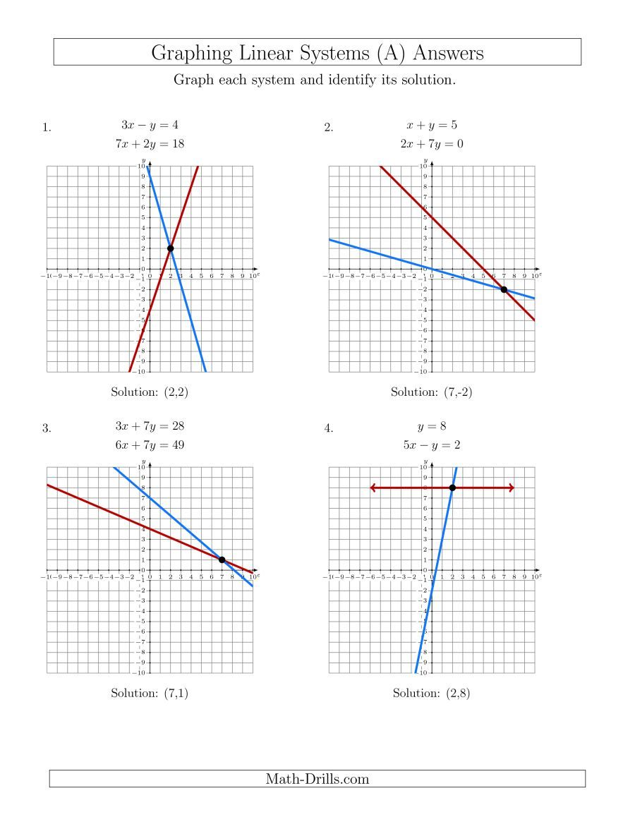 System Of Equations Graphing Worksheet Graphing