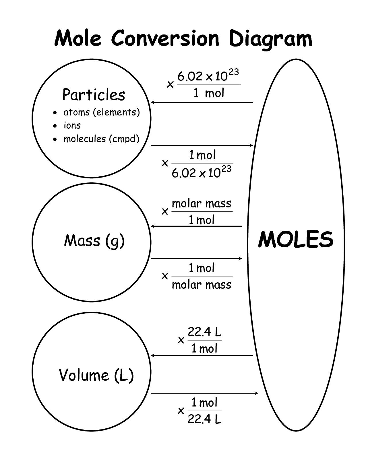 Graphic organizer for mole conversion problems. #mole #