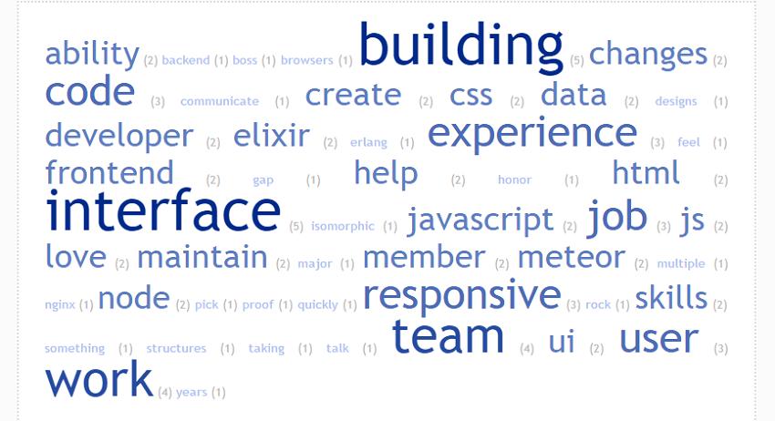 Use A Word Cloud Generator To Analyze Resume Keywords Resume Key Words Word Cloud Generator Resume