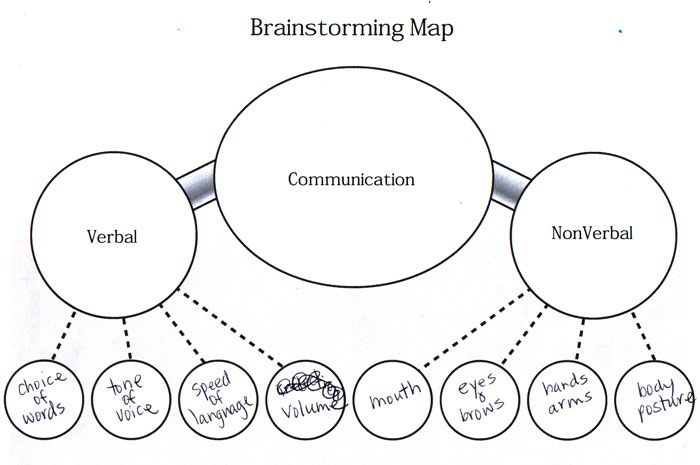 Brainstorming map for verbal/non verbal communication School