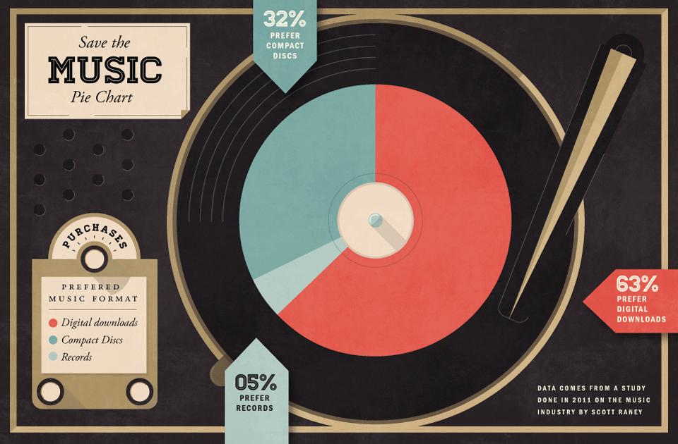 Music History Chart Google Search Stuff To Try Pinterest