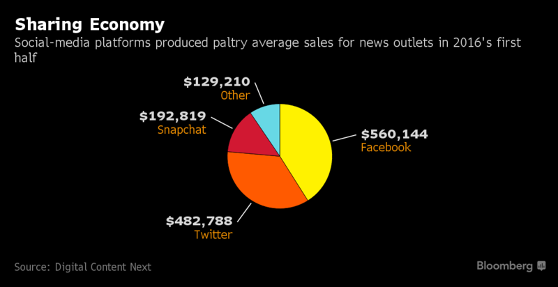 Facebook, Snapchat Deals Produce Meager Results for News ...