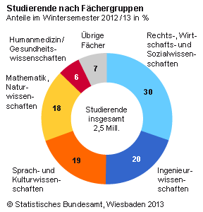 Alles rund um das Thema Campus und HR Marketing