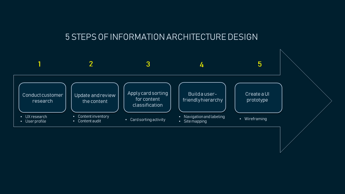 How To Create Information Architecture For Web Design Information Architecture Web Design Quotes Web Design