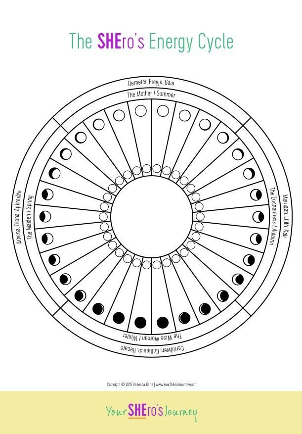 Explore Your Energy With The Cycle Of The Moon  Cycling Chart