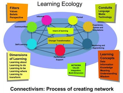 See on Scoop.it - PLE, PBL Recursos, enlaces y materiales utilizados en el MOOC del INTEF sobre ABP. See on edu.symbaloo.com