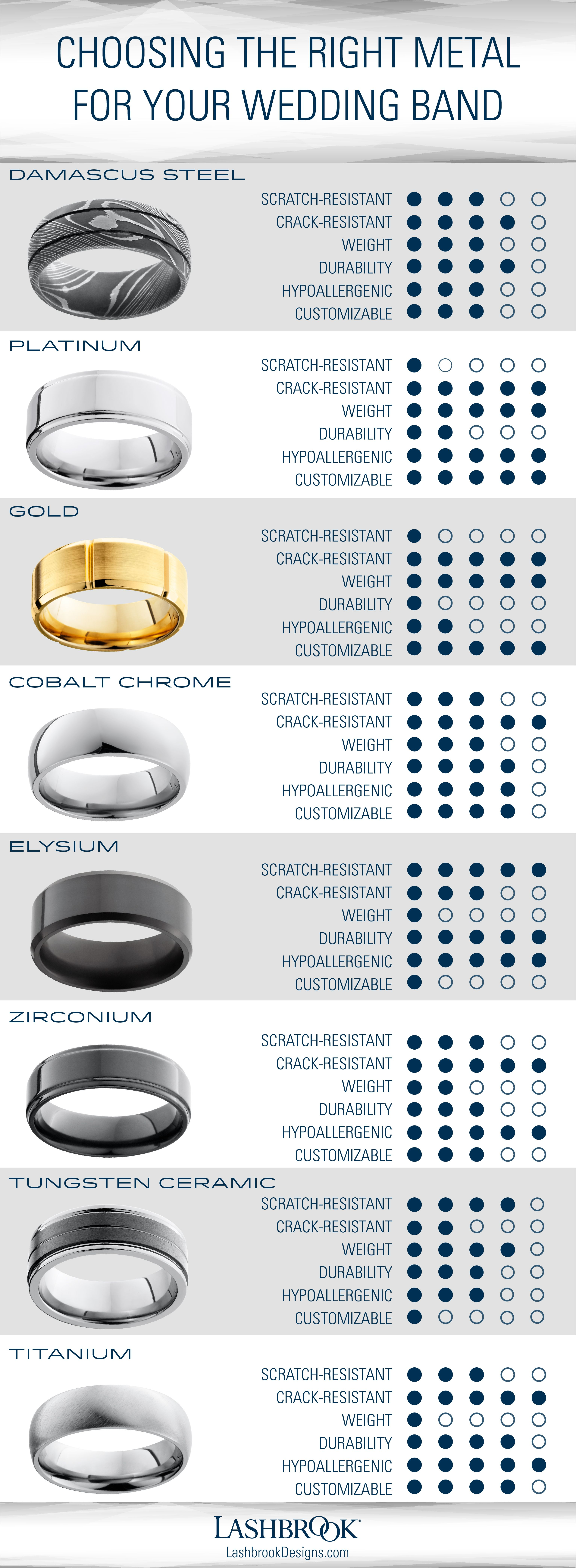 bdbd0fe17767a0 There are more wedding band metal options now than ever before. Which one  best matches