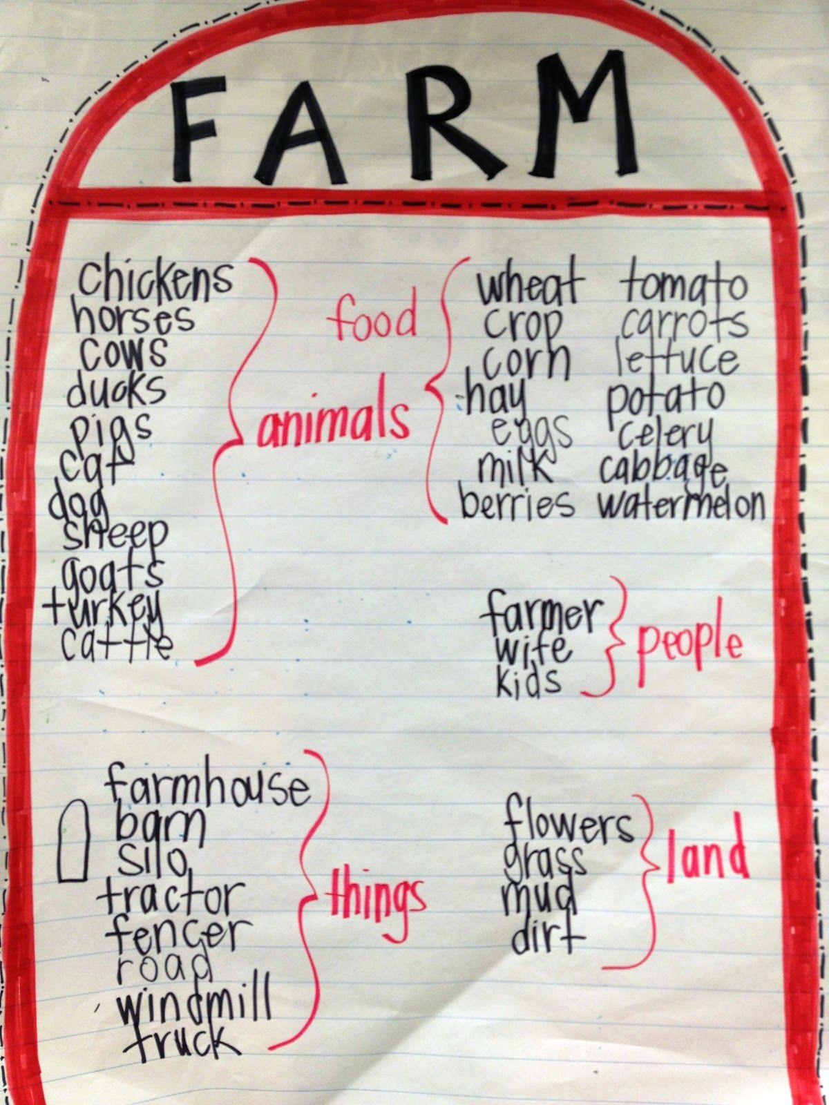 Farm anchor chart Farm theme preschool, Farm lessons