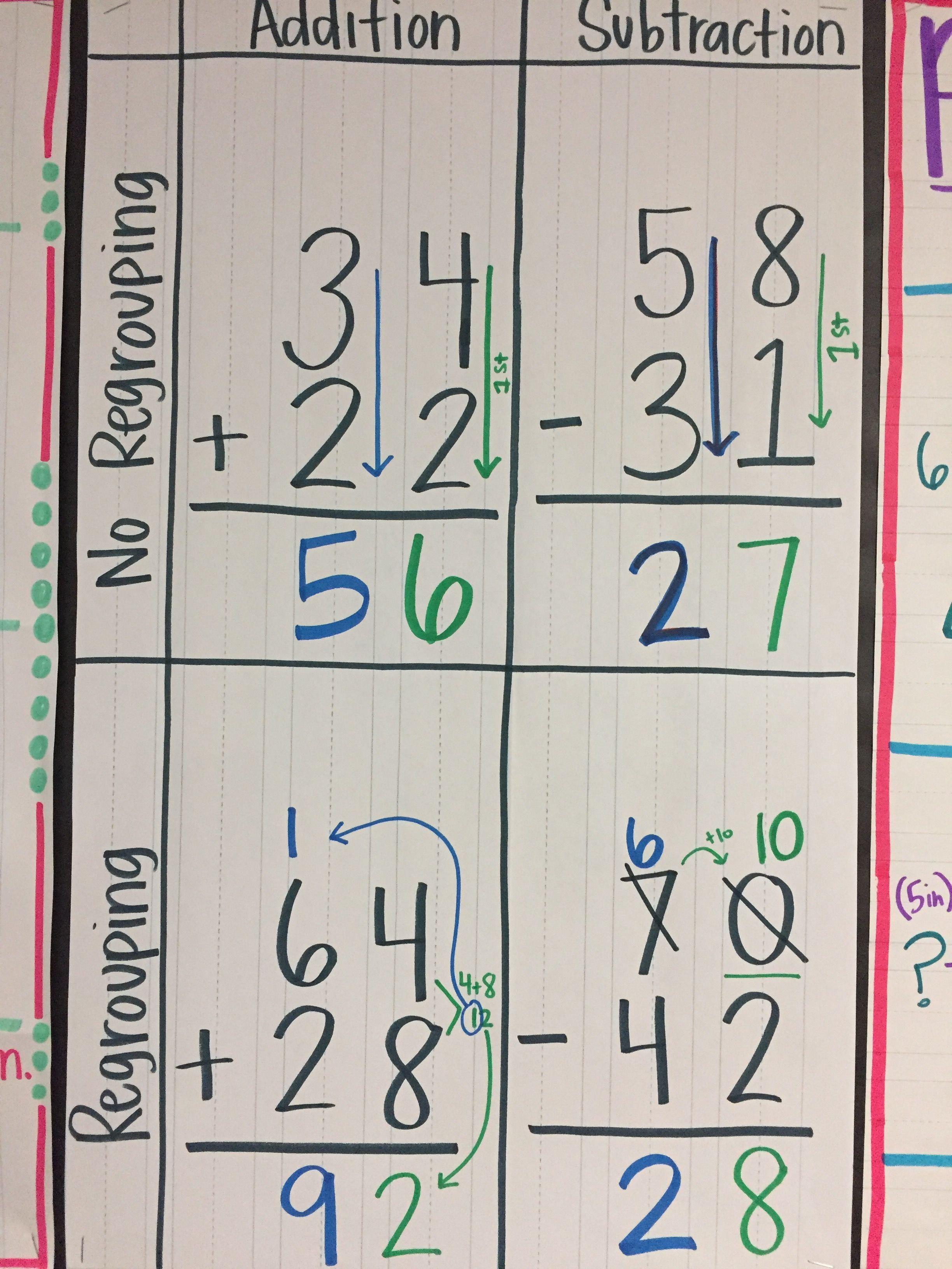 Add Sub With And W O Regrouping Anchor Chart