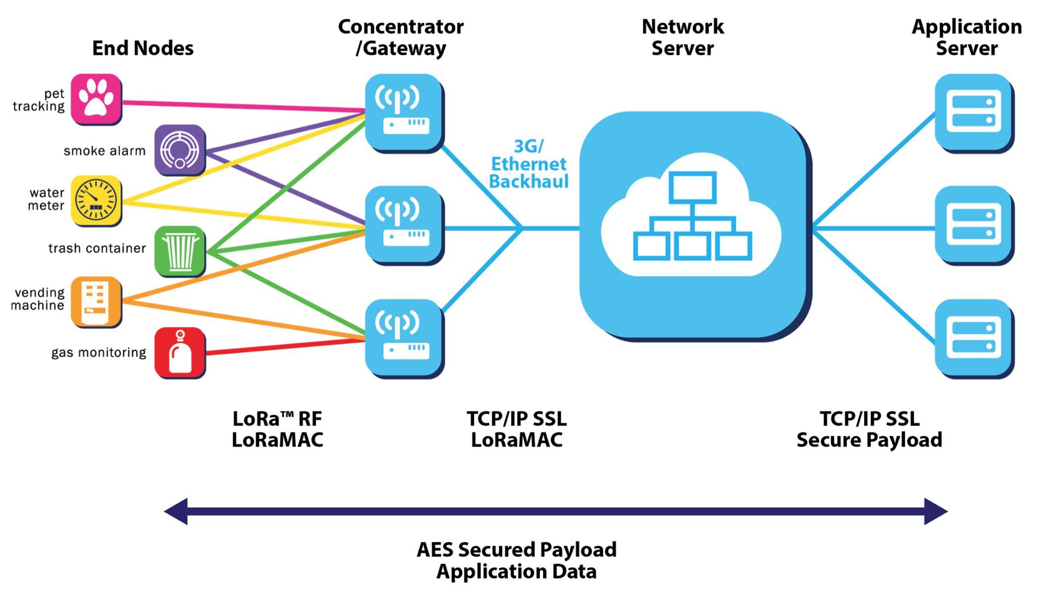 LoRaWan network topology. See also https://www.lora-alliance.org ...