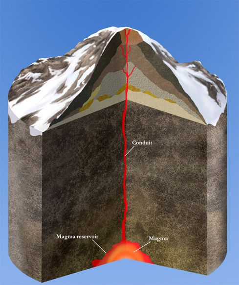 Composite Volcano Cross Section